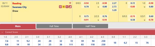 Tỷ lệ kèo bóng đá giữa Reading vs Swansea