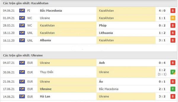 Thành tích gần đây Kazakhstan vs Ukraine