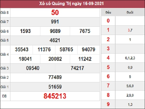 Phân tích XSQT 23-09-2021