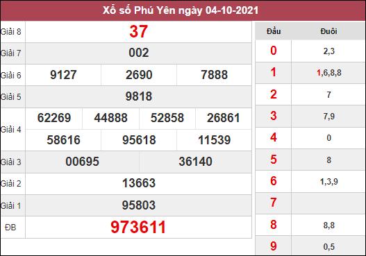 Thống kê xổ số Phú Yên ngày 11/10/2021 hôm nay thứ 2
